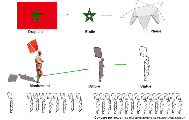 1week1project_Workshop-Casablanca_memorial-marche-verte_diagram